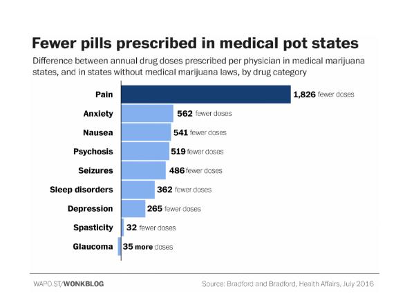 Federal lawsuit against Sessions and DEA says marijuana's Schedule I status unconstitutional