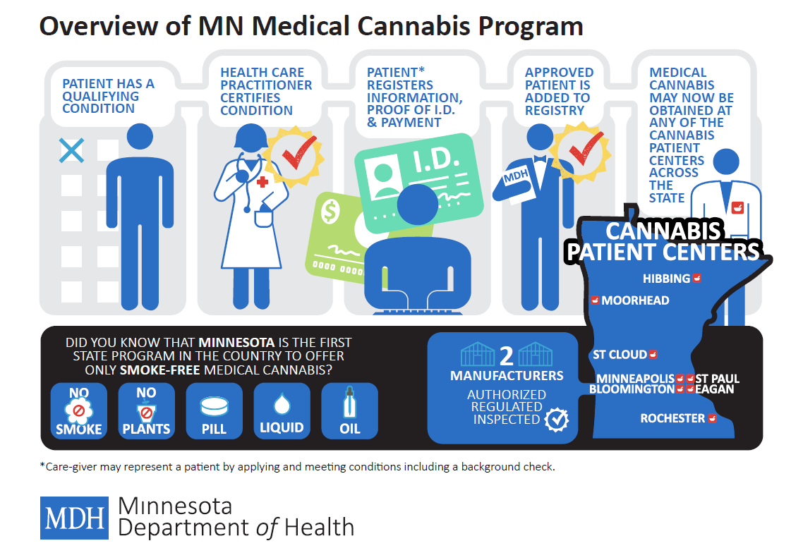 Certifying those in need of Medical Marijuana seekingApproval with the Minnesota Department of Health Office of Medical Cannabis <div style=' position: absolute; -ms-transform: rotate(-90deg); -webkit-transform: rotate(-90deg); transform: rotate(-90deg); left: -60px; top: -180px; font-size: 11px