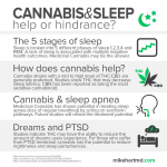 Medical Cannabis (Marijuana) for Sleep Apnea now Available for Qualified Patients